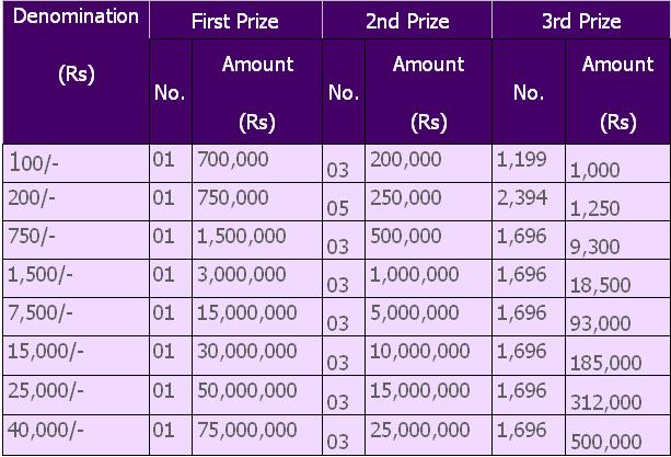 National Saving Draw List 15000 Bond 2013
