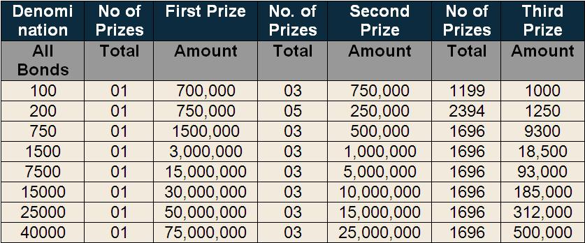 Prize Bond Prizes Winners List